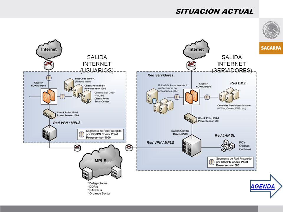 SITUACIÓN ACTUAL SALIDA INTERNET (USUARIOS)