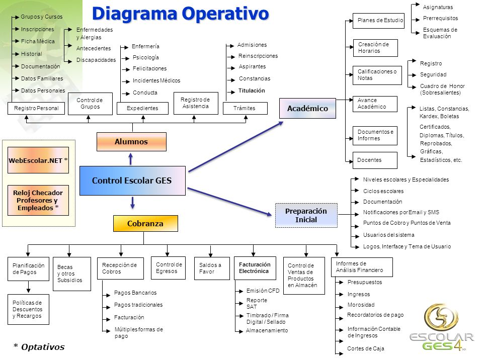 Diagrama Operativo Control Escolar GES * Optativos Académico Alumnos