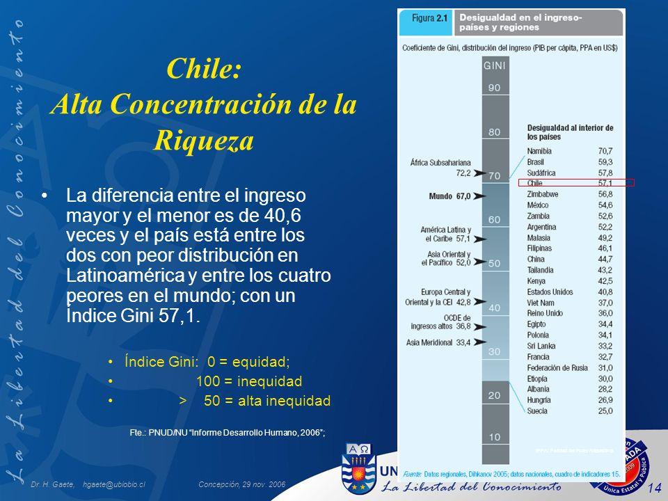 Chile: Alta Concentración de la Riqueza