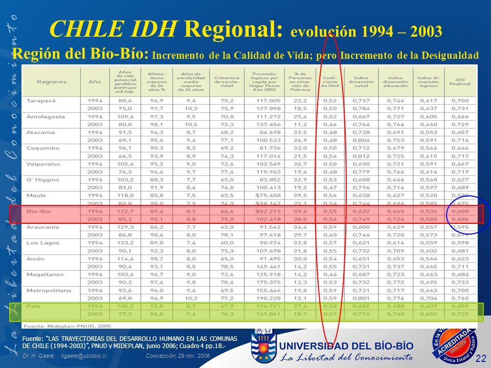 CHILE IDH Regional: evolución 1994 – 2003 Región del Bío-Bío: Incremento de la Calidad de Vida; pero Incremento de la Desigualdad