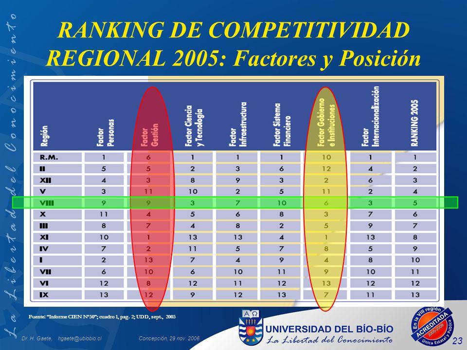RANKING DE COMPETITIVIDAD REGIONAL 2005: Factores y Posición