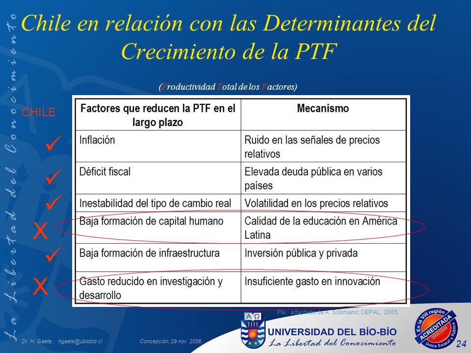 Chile en relación con las Determinantes del Crecimiento de la PTF (Productividad Total de los Factores)