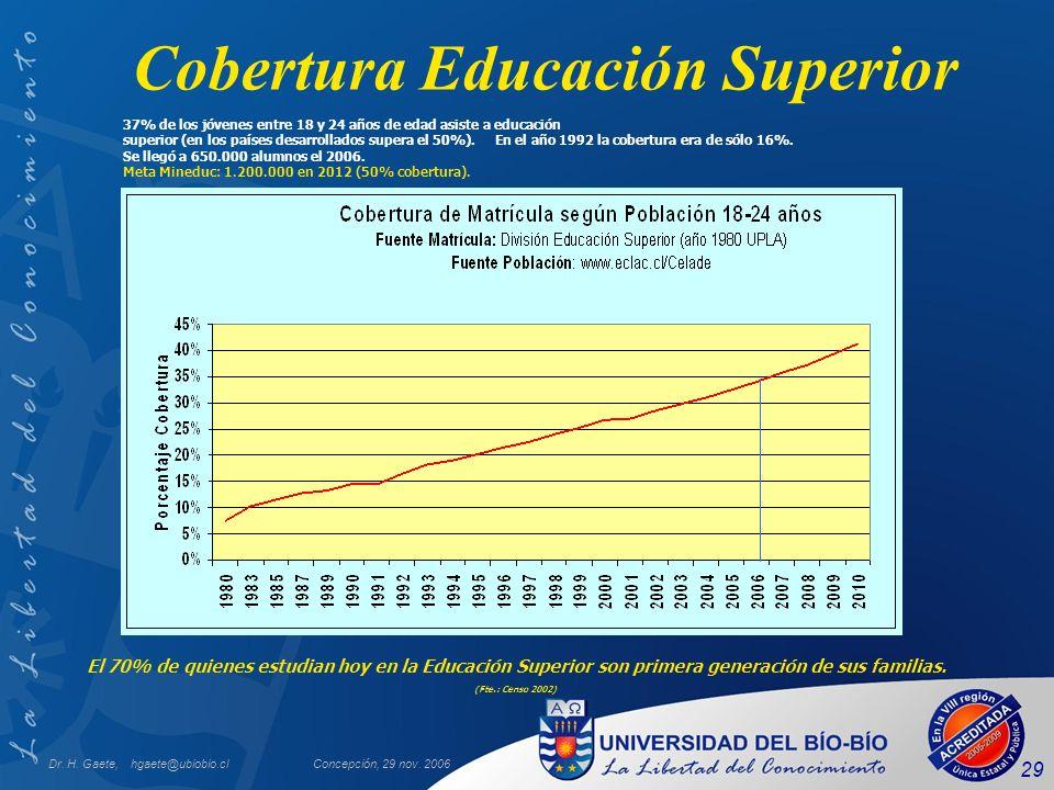 Cobertura Educación Superior