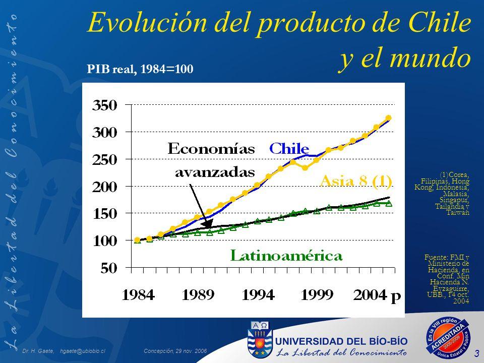 Evolución del producto de Chile y el mundo