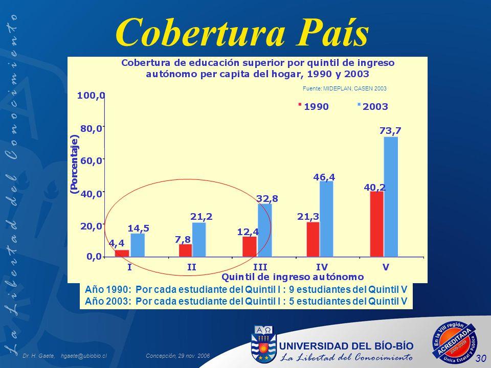 Cobertura País Año 1990: Por cada estudiante del Quintil I : 9 estudiantes del Quintil V.