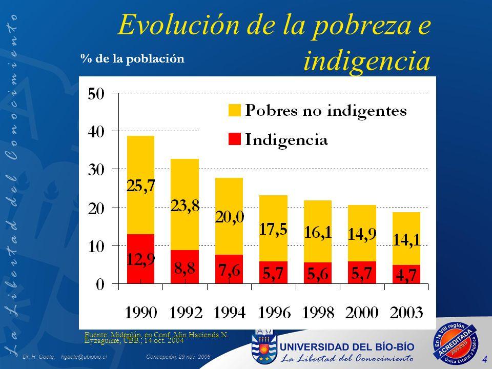 Evolución de la pobreza e indigencia