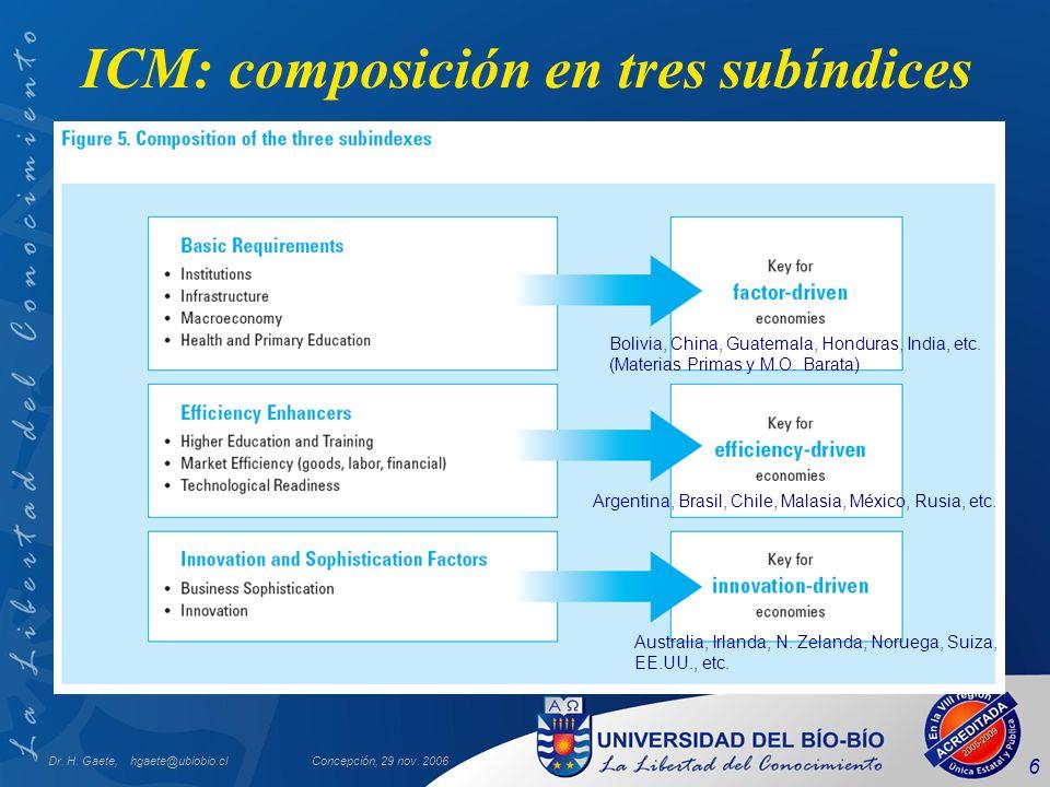 ICM: composición en tres subíndices