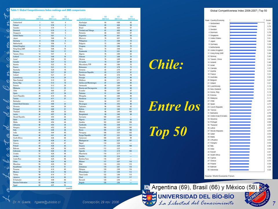 Chile: Entre los Top 50 Dr. H. Gaete, hgaete@ubiobio.cl