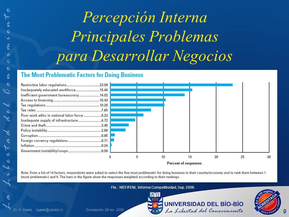 Percepción Interna Principales Problemas para Desarrollar Negocios