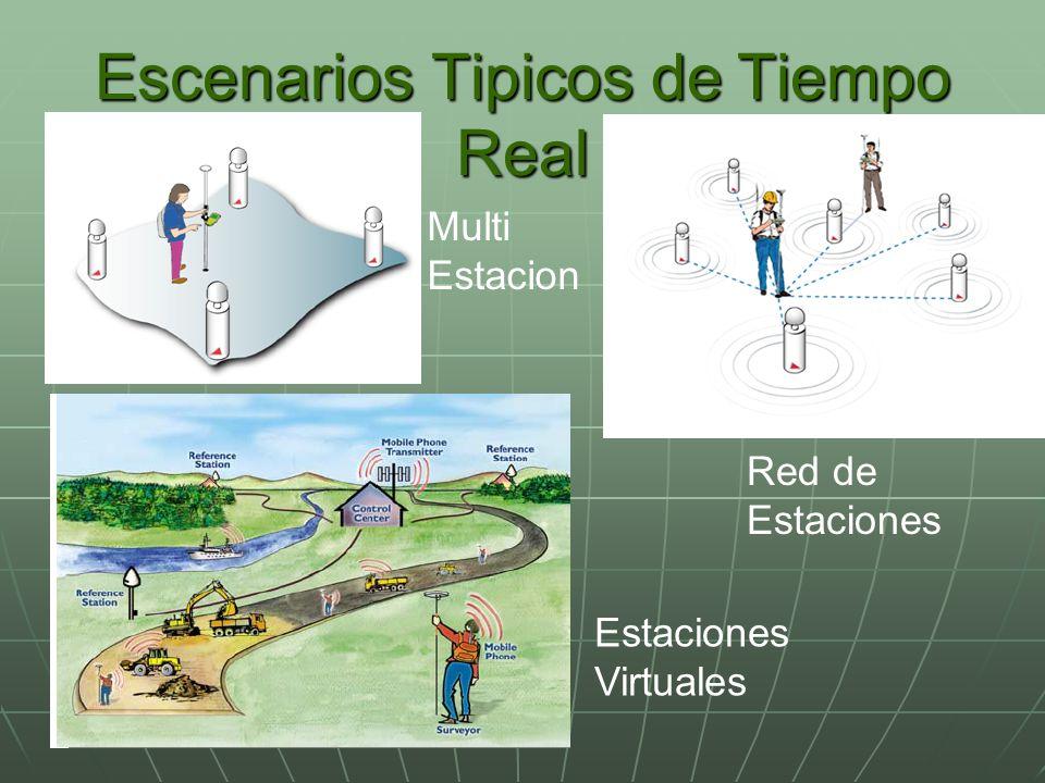 Escenarios Tipicos de Tiempo Real