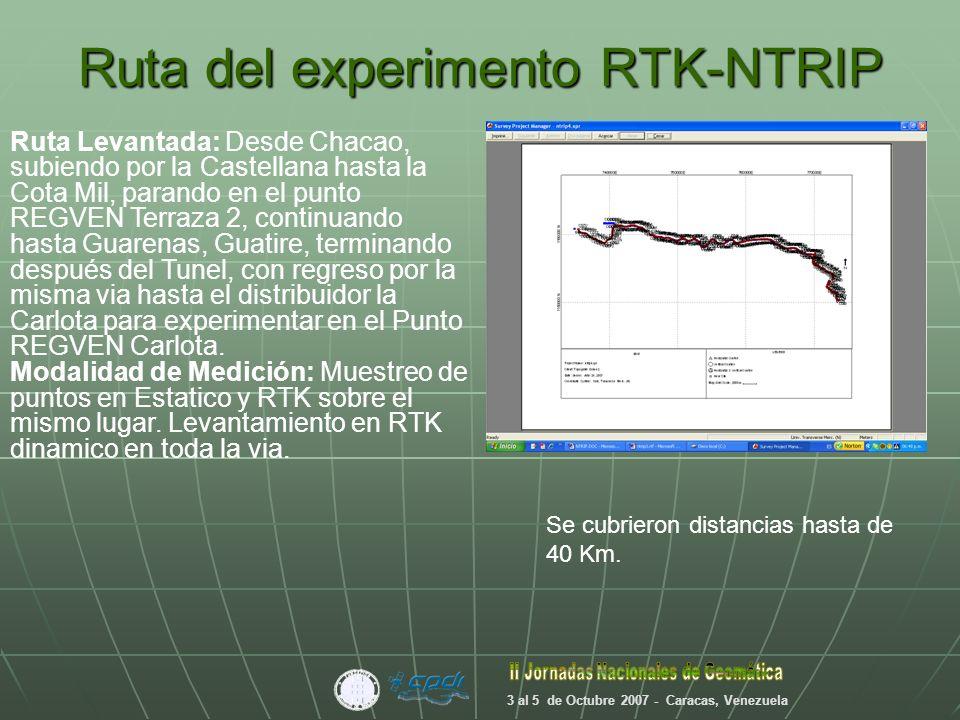 Ruta del experimento RTK-NTRIP