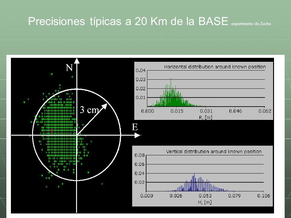 Precisiones típicas a 20 Km de la BASE experimento de Zuchs