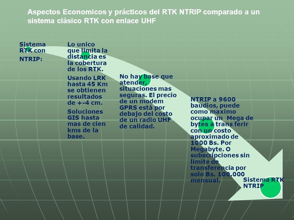 Aspectos Economicos y prácticos del RTK NTRIP comparado a un sistema clásico RTK con enlace UHF