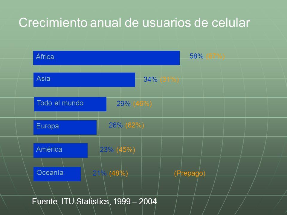 Crecimiento anual de usuarios de celular