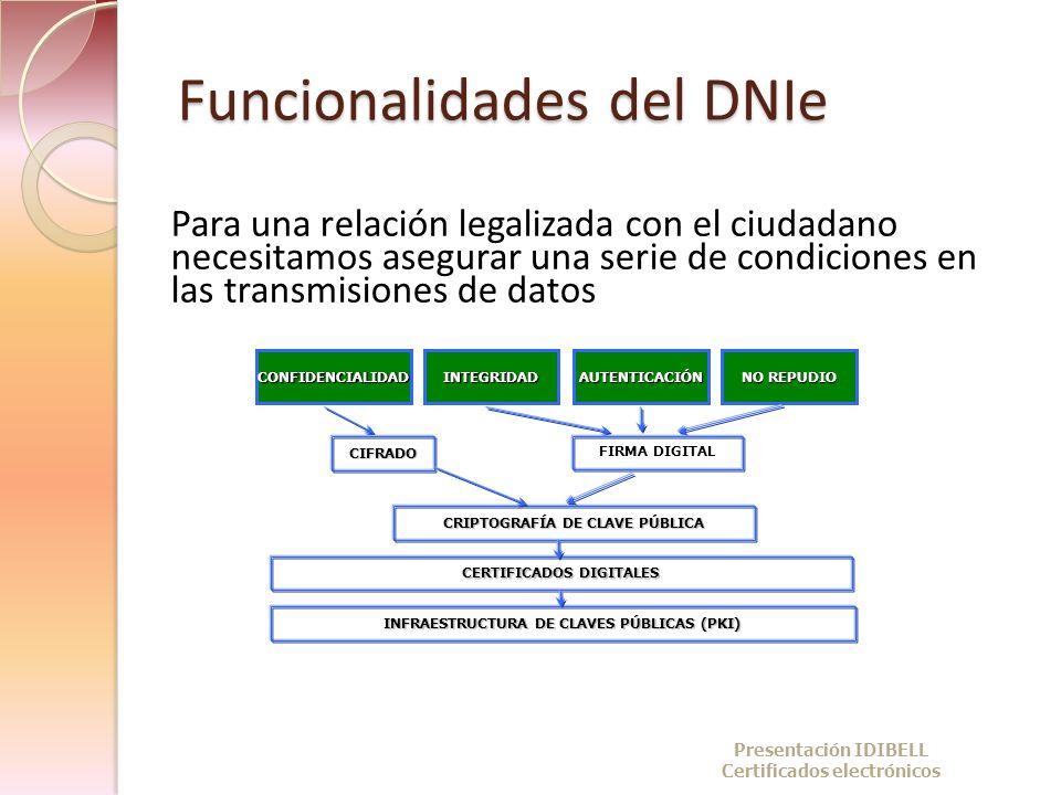Funcionalidades del DNIe