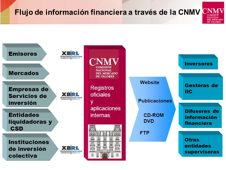 Flujo de información financiera a través de la CNMV