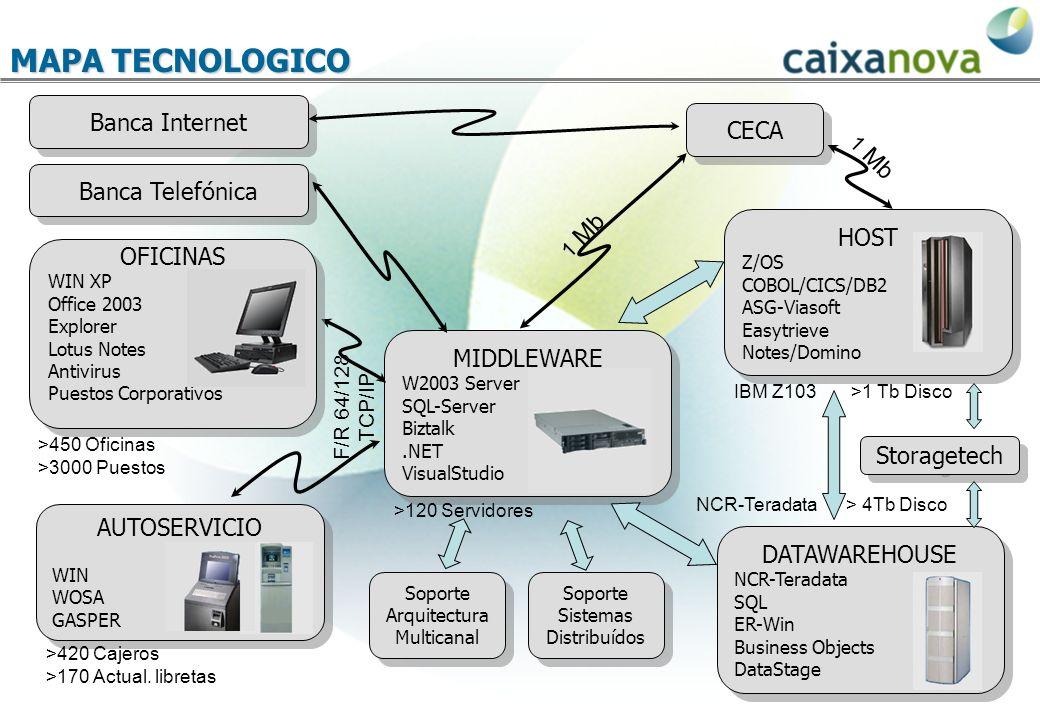 MAPA TECNOLOGICO Banca Internet CECA Banca Telefónica HOST OFICINAS