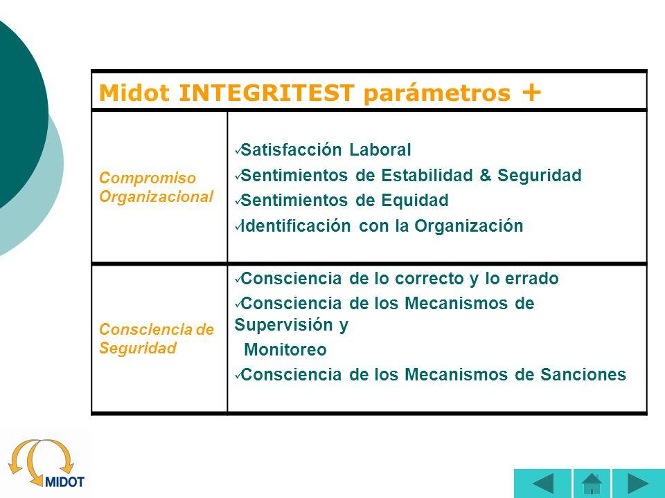Midot INTEGRITEST parámetros +