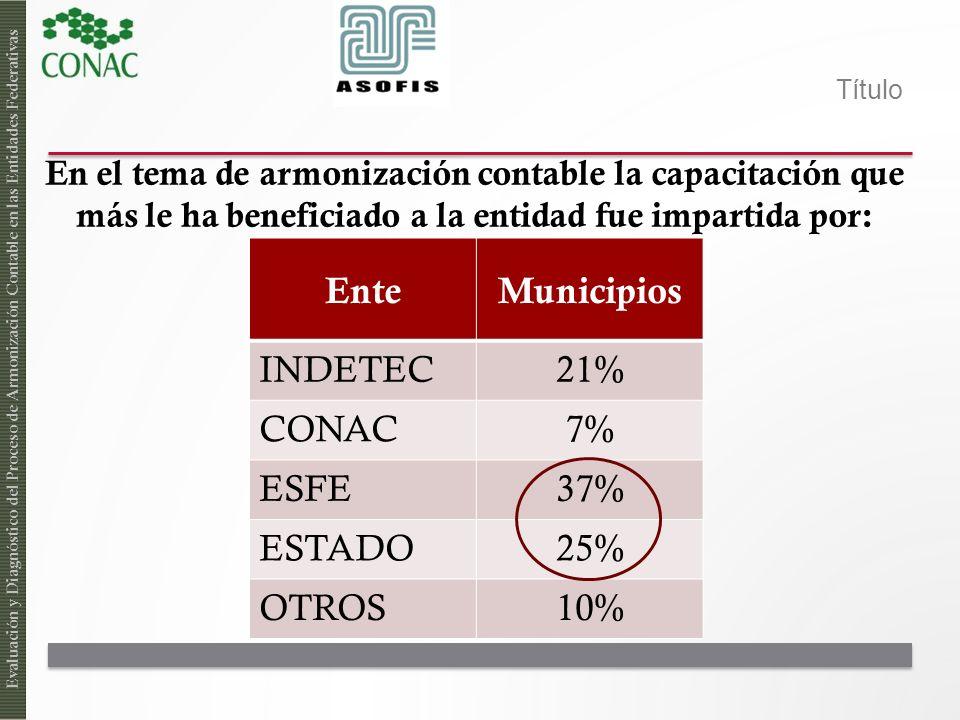 Ente Municipios INDETEC 21% CONAC 7% ESFE 37% ESTADO 25% OTROS 10%