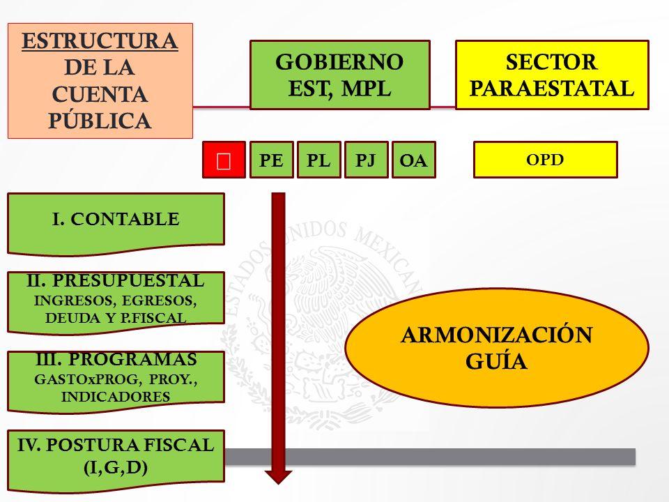 ESTRUCTURA DE LA CUENTA PÚBLICA