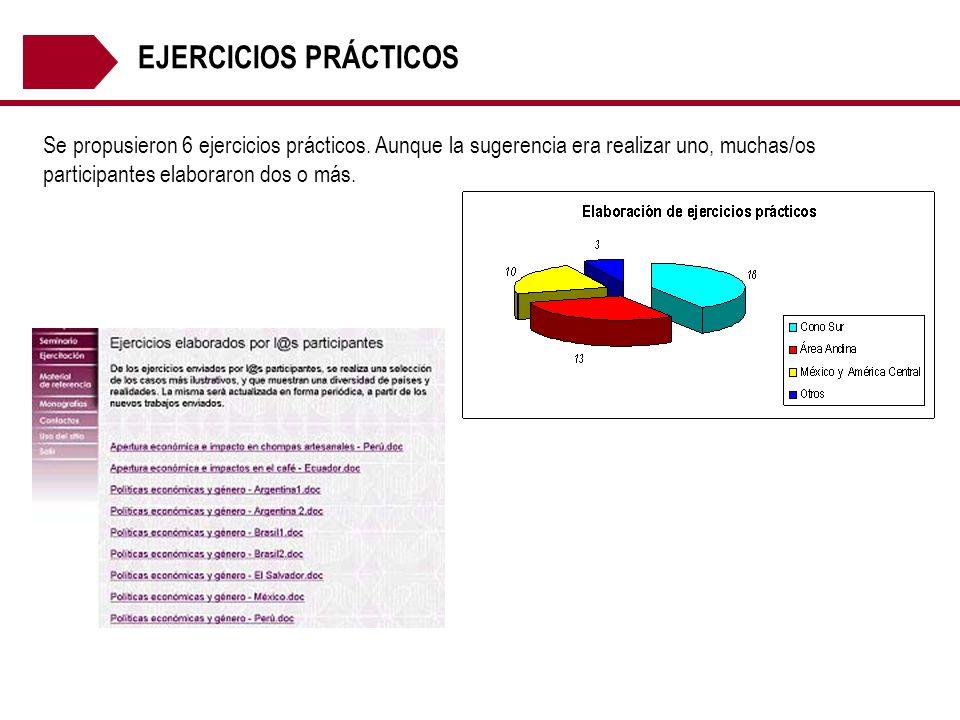 EJERCICIOS PRÁCTICOS Se propusieron 6 ejercicios prácticos.