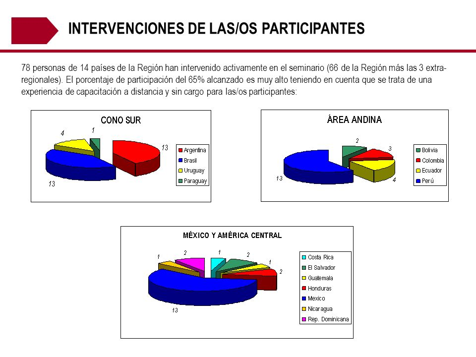 INTERVENCIONES DE LAS/OS PARTICIPANTES
