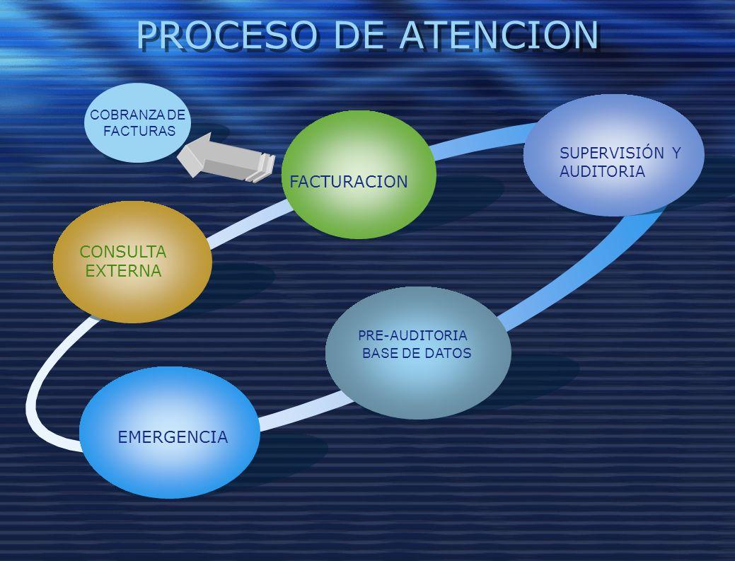 PROCESO DE ATENCION FACTURACION CONSULTA EXTERNA EMERGENCIA