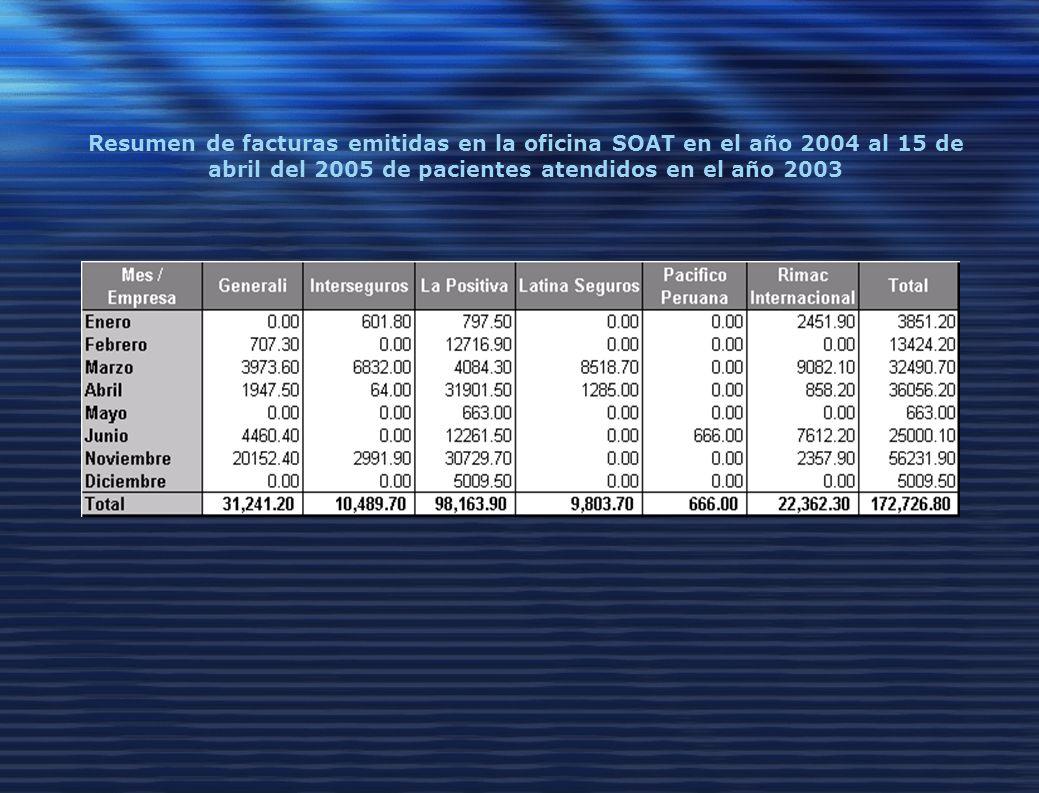 Resumen de facturas emitidas en la oficina SOAT en el año 2004 al 15 de abril del 2005 de pacientes atendidos en el año 2003