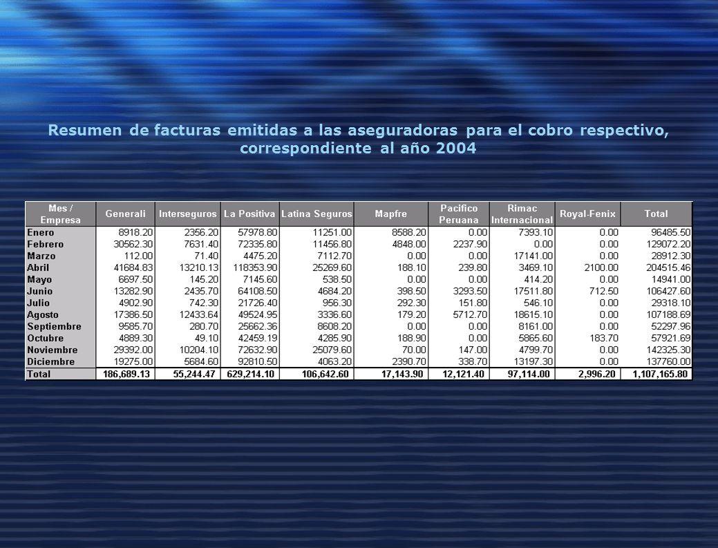 Resumen de facturas emitidas a las aseguradoras para el cobro respectivo, correspondiente al año 2004