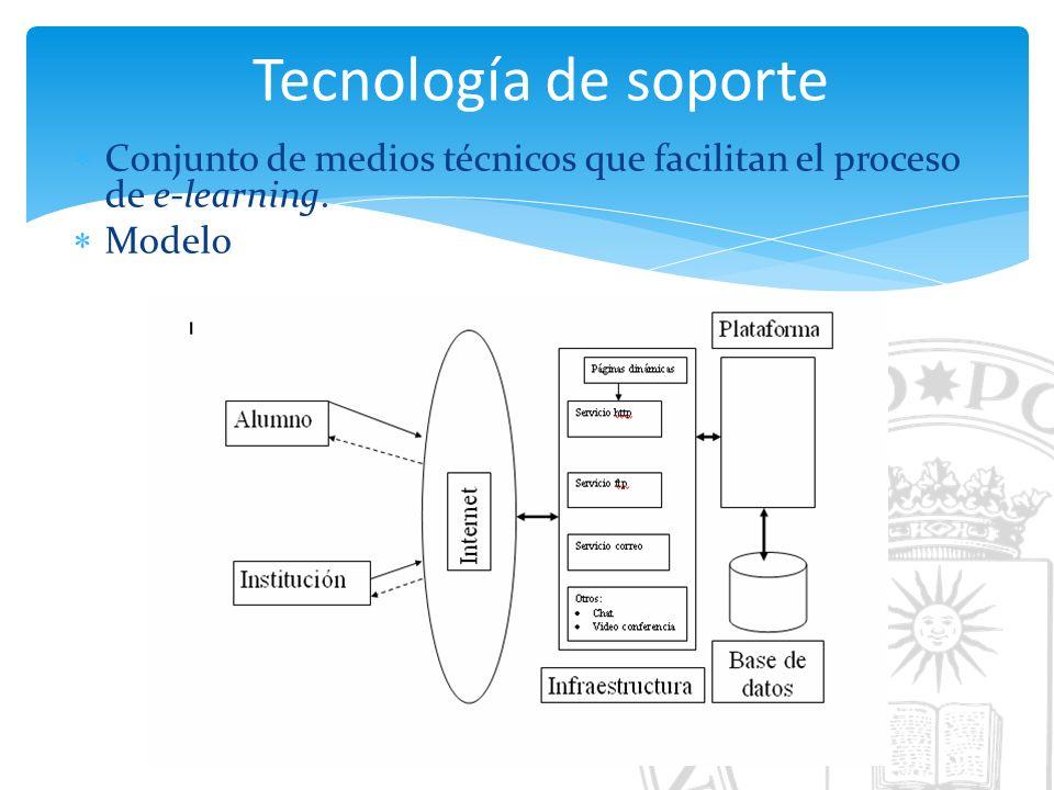 Tecnología de soporte Conjunto de medios técnicos que facilitan el proceso de e-learning. Modelo