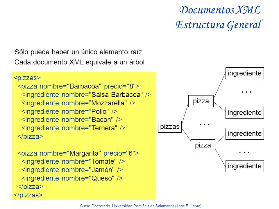 Documentos XML Estructura General