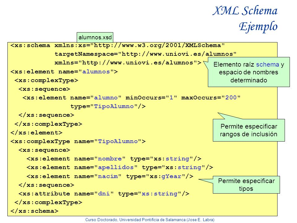 XML Schema Ejemplo alumnos.xsd. <xs:schema xmlns:xs= http://www.w3.org/2001/XMLSchema targetNamespace= http://www.uniovi.es/alumnos