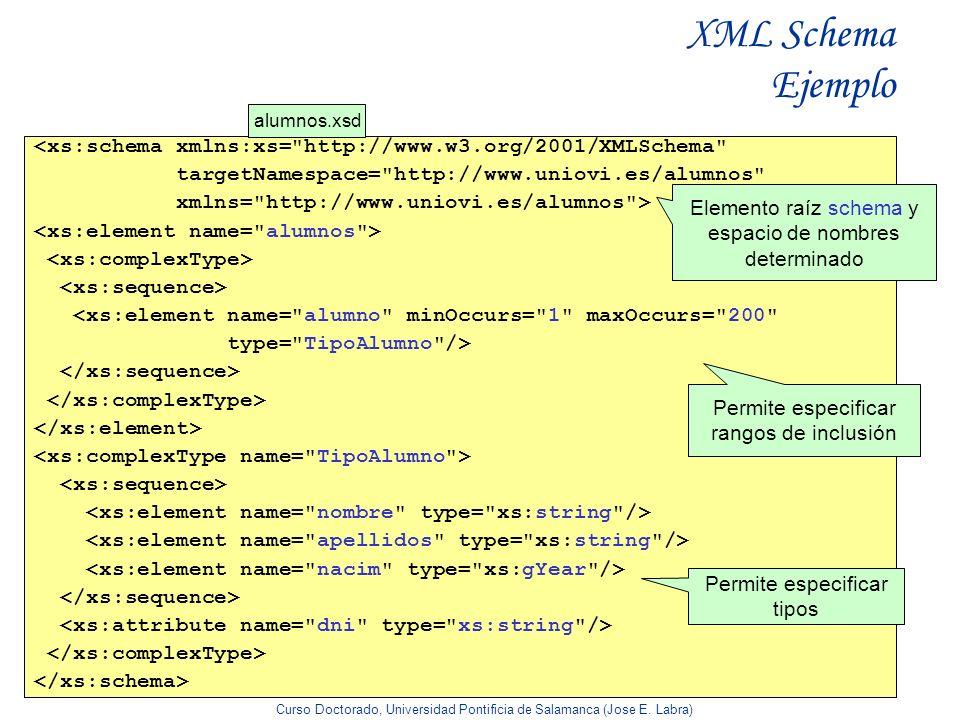 XML Schema Ejemploalumnos.xsd. <xs:schema xmlns:xs= http://www.w3.org/2001/XMLSchema targetNamespace= http://www.uniovi.es/alumnos