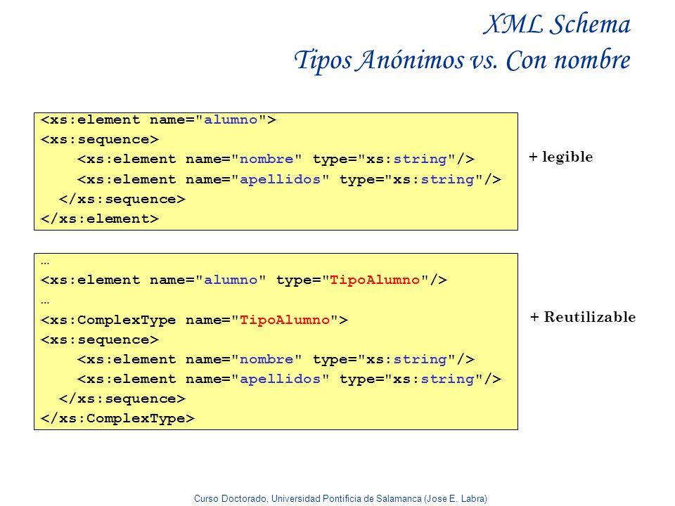 XML Schema Tipos Anónimos vs. Con nombre