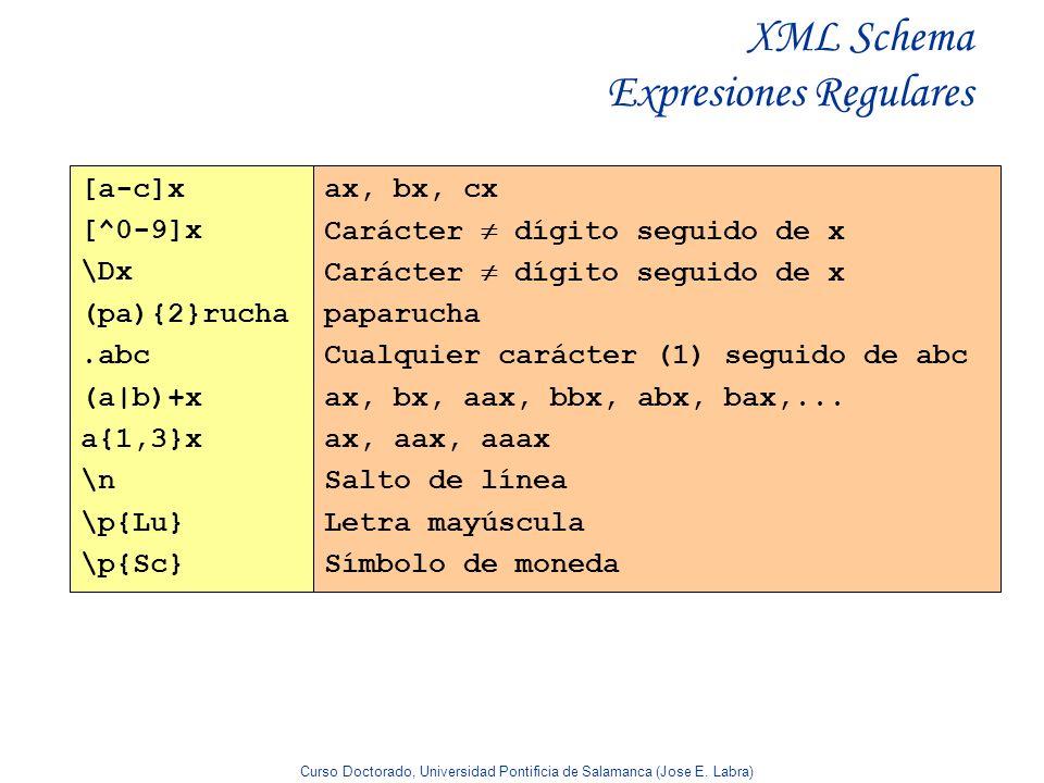 XML Schema Expresiones Regulares