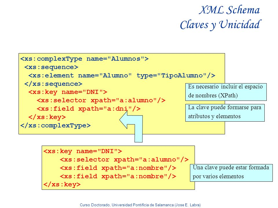 XML Schema Claves y Unicidad