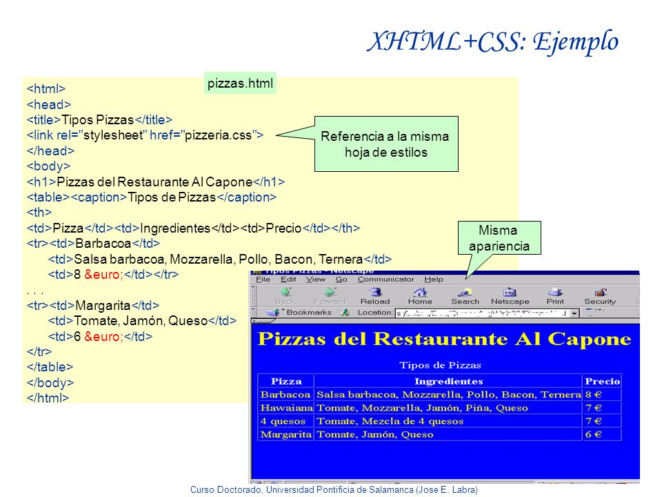 XHTML+CSS: Ejemplo pizzas.html <html> <head>