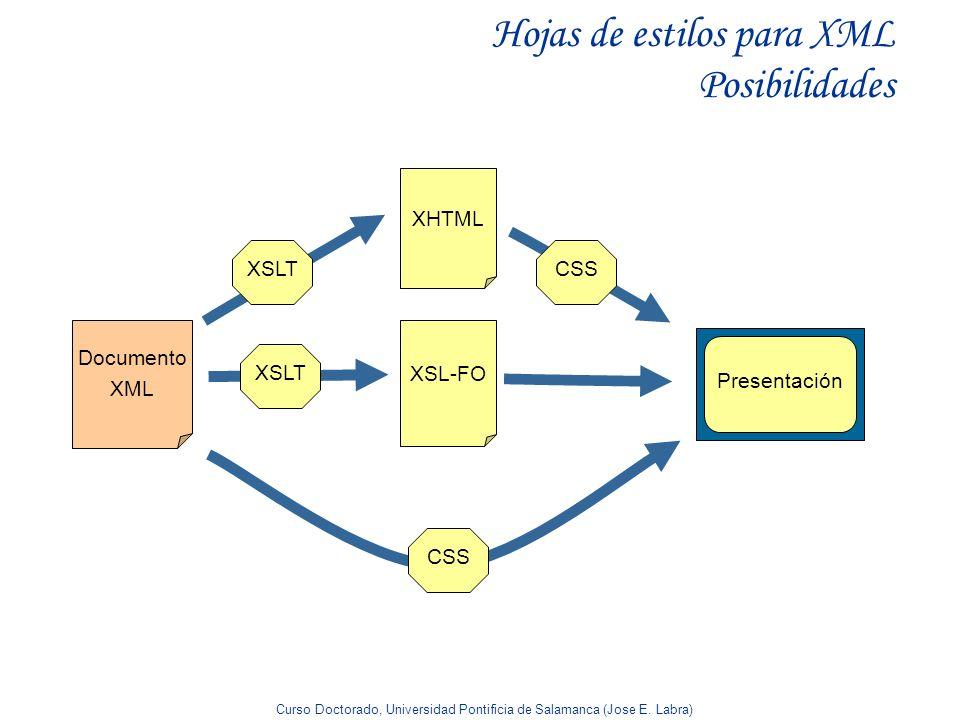 Hojas de estilos para XML Posibilidades