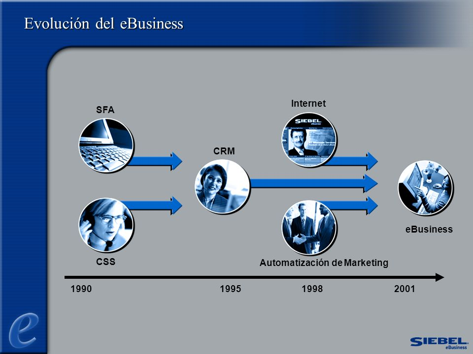 Evolución del eBusiness