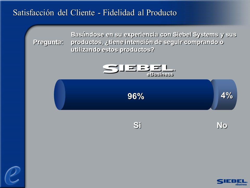 Satisfacción del Cliente - Fidelidad al Producto