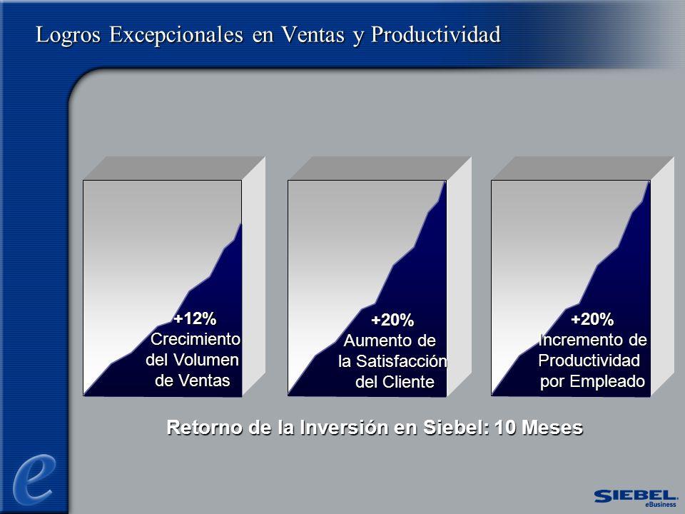 Logros Excepcionales en Ventas y Productividad