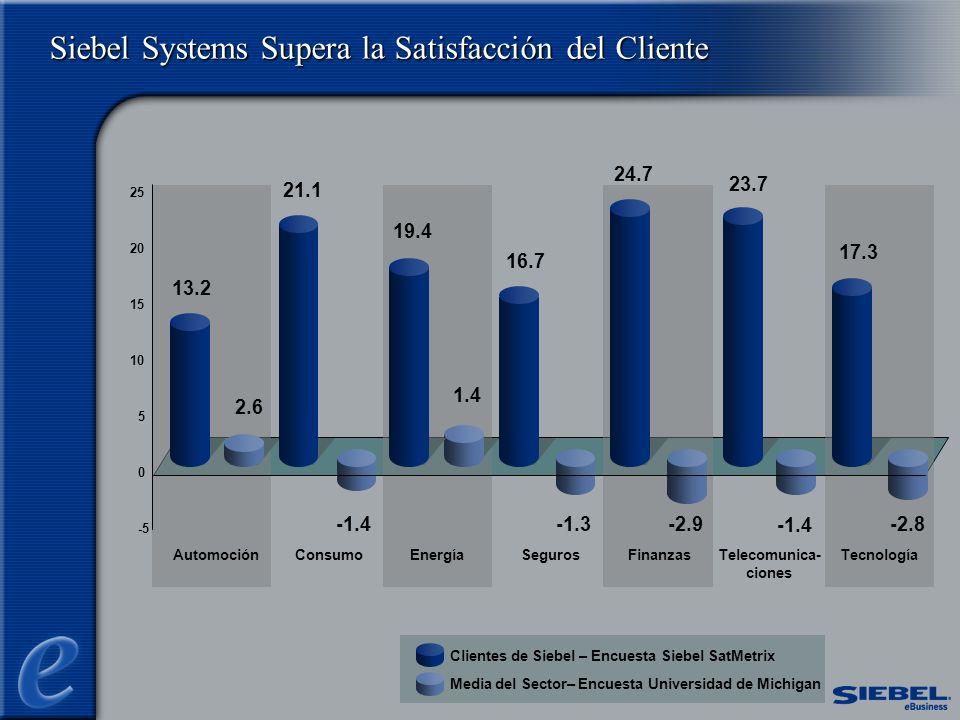 Siebel Systems Supera la Satisfacción del Cliente