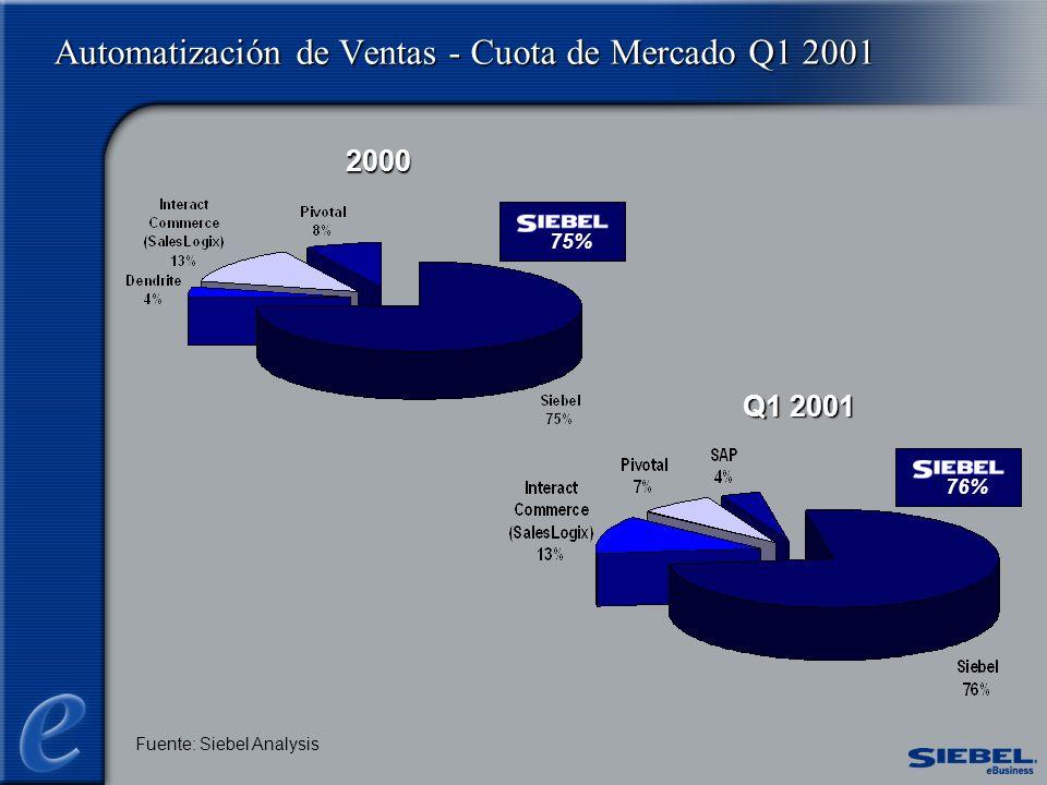 Automatización de Ventas - Cuota de Mercado Q1 2001