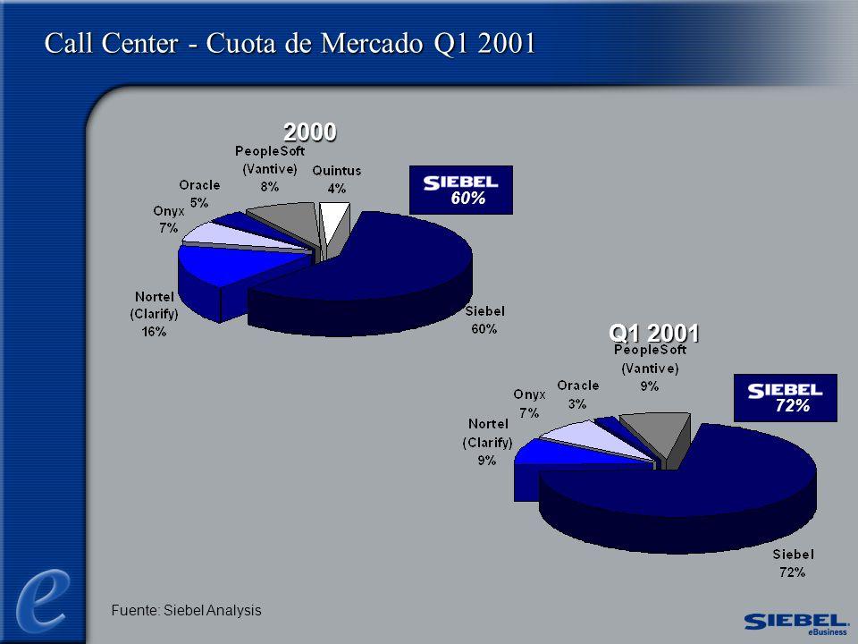 Call Center - Cuota de Mercado Q1 2001