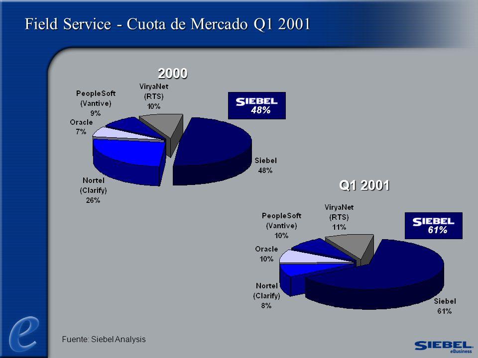 Field Service - Cuota de Mercado Q1 2001