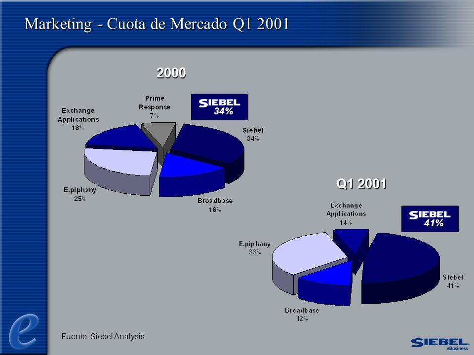 Marketing - Cuota de Mercado Q1 2001