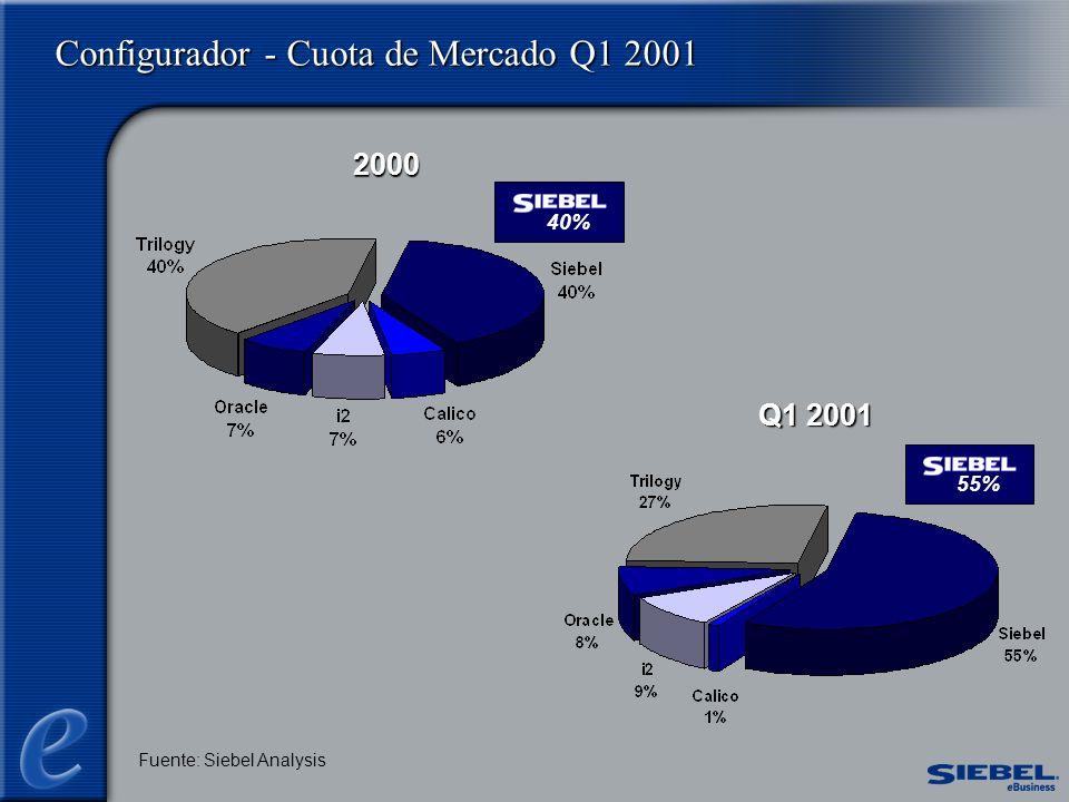 Configurador - Cuota de Mercado Q1 2001