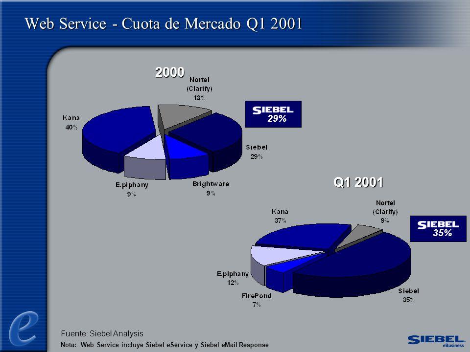 Web Service - Cuota de Mercado Q1 2001