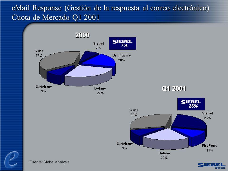 eMail Response (Gestión de la respuesta al correo electrónico) Cuota de Mercado Q1 2001