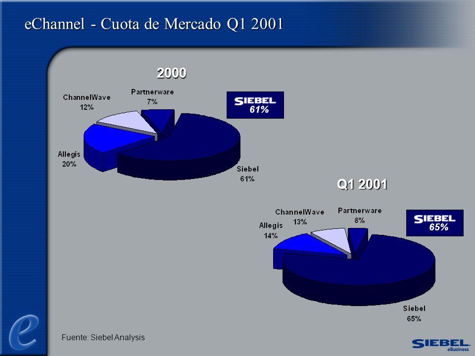 eChannel - Cuota de Mercado Q1 2001